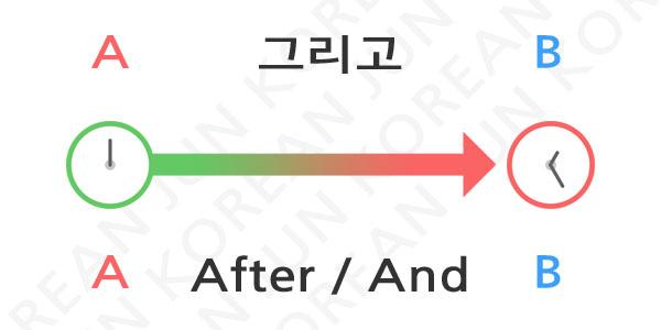 Common Korean Conjunctions 1_1 img