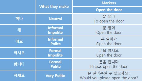 Korean Language Course 04. Speech Styles & 해요 1 img