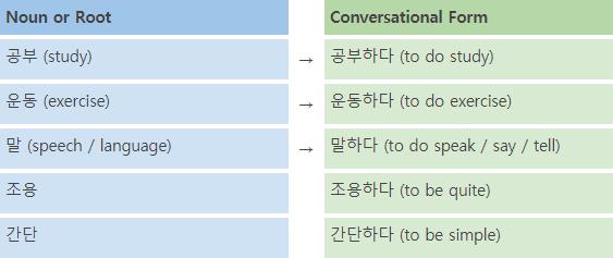 Korean Language Course 06. Word Types 3 img