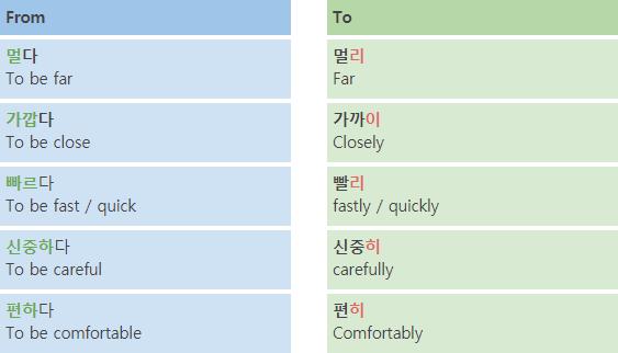 Korean Language Course 08. Adverb 1 img