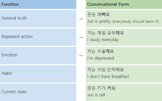 Korean Language Course 16. Present Tense 1 img