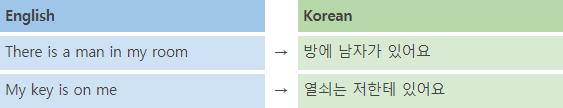 Korean Language Course 17. 있다 verb 1 img