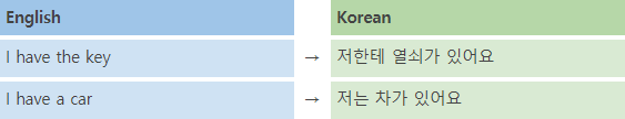 Course 17. 있다 verb 2 img