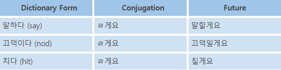 Korean Language Course 20. Future Tense 2 1 img