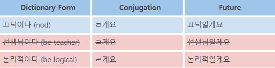 Korean Language Course 20. Future Tense 2 3 img