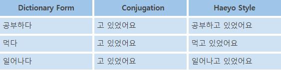 Korean Language Course 21. Progressive Tense 3 img