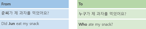 Korean Language Course 26. Wh-Questions 1 img