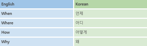 Korean Language Course 26. Wh-Questions 3 img