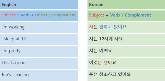 Korean Language Course Sentence Structures 2 2